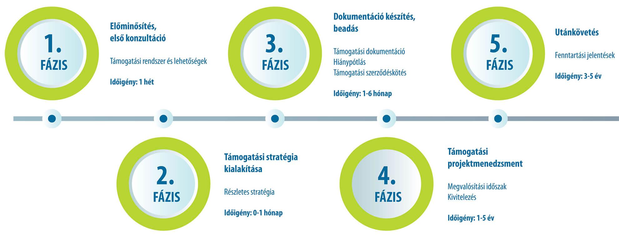 Támogatási életciklus